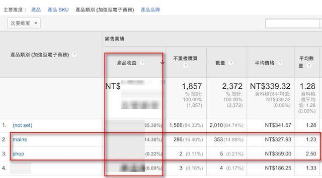 同一個網站中,不同頻道營業額比較