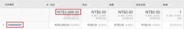 Google Analytics 銷售業績報表數據