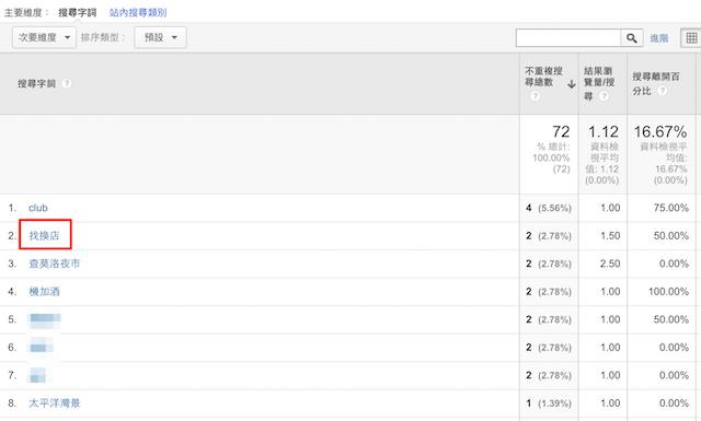 搜尋字詞之找換店_-_Google_Analytics