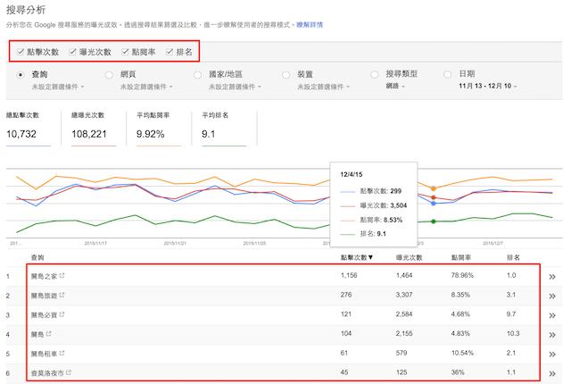Search Console 搜尋分析相關數據分析