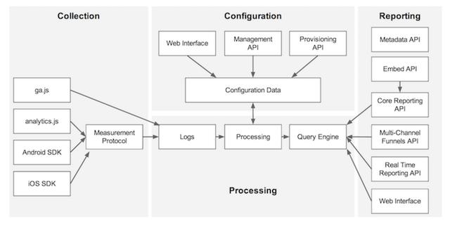 學習 Google Analytics 並了解 API 應用架構