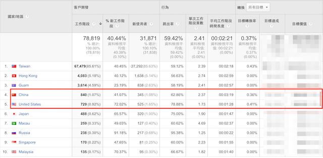 不同國家地區的轉換率分析
