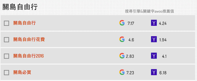 關島自由行關鍵字搜尋測試結果