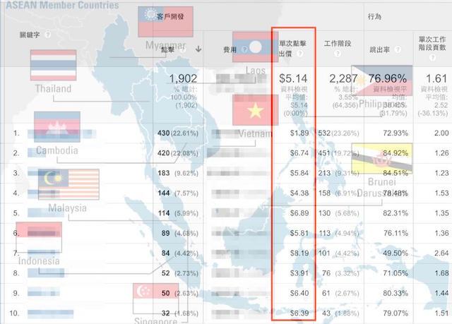 從 Google Analytics 來看新南向政策的挑戰文章封面