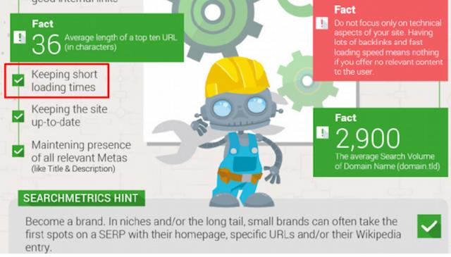 改善網頁下載速度的重要性