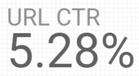 URL CTR