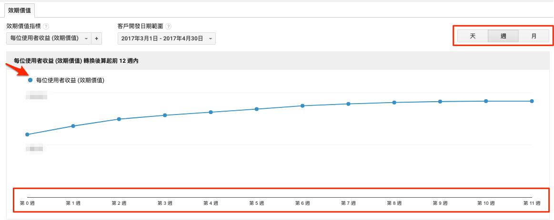 Revenue Per User (LTV)