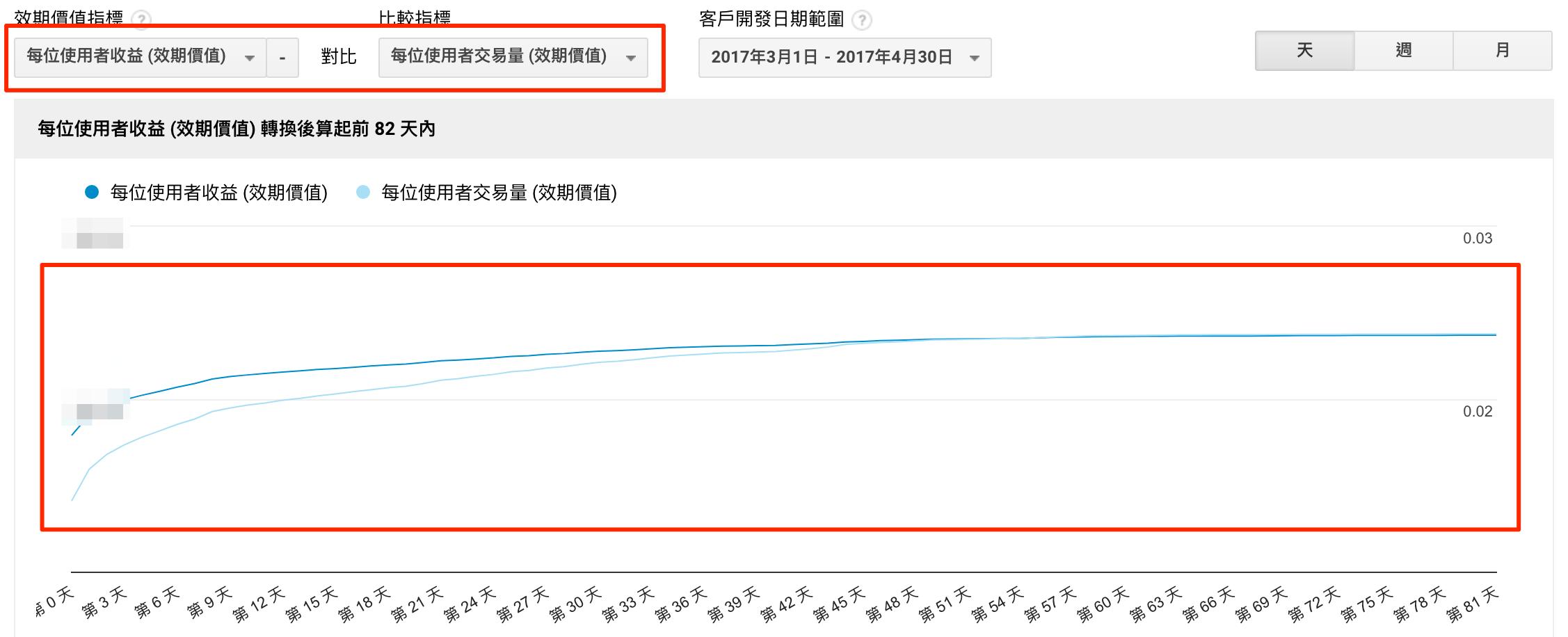 revenue compare the Transactions