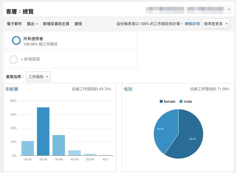 Demographics- Overview