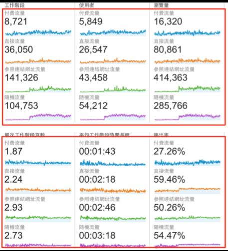 Traffic source comparison
