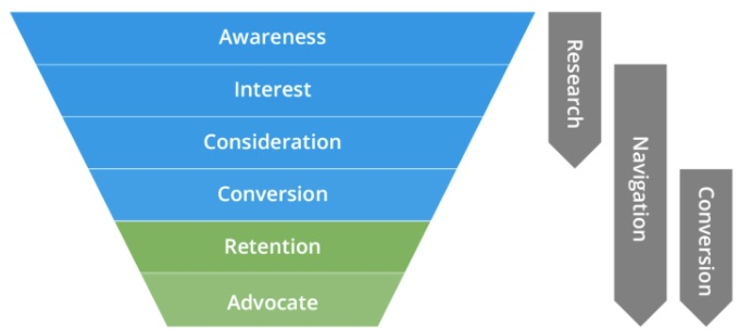 the different steps in your conversion funnel
