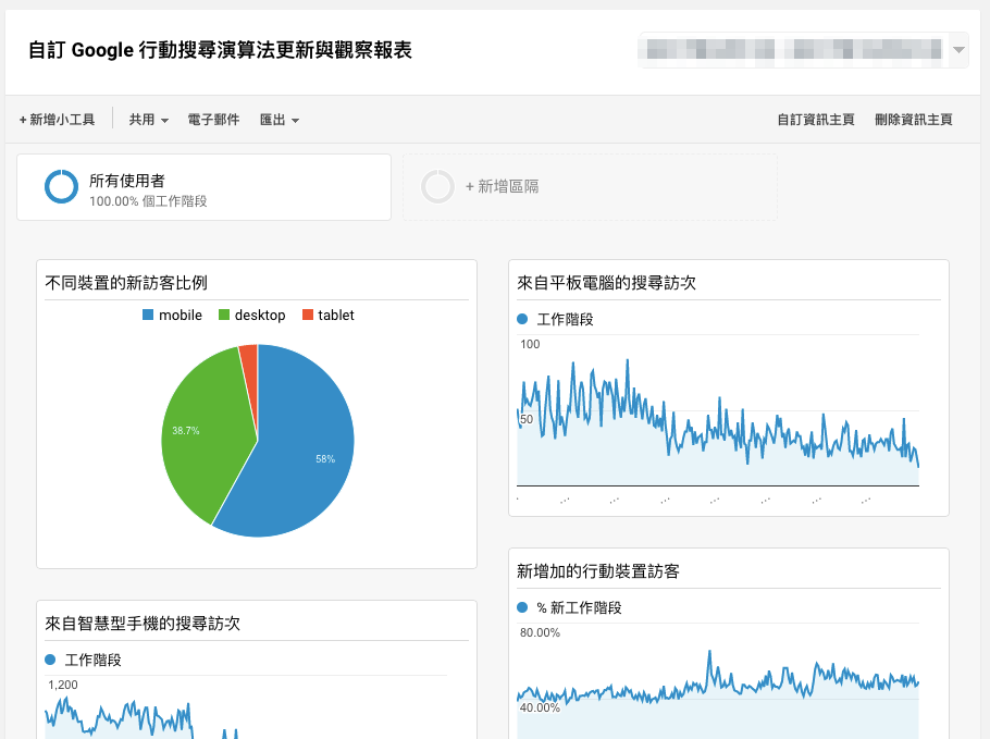 Google Analytics Dashboards for mobile