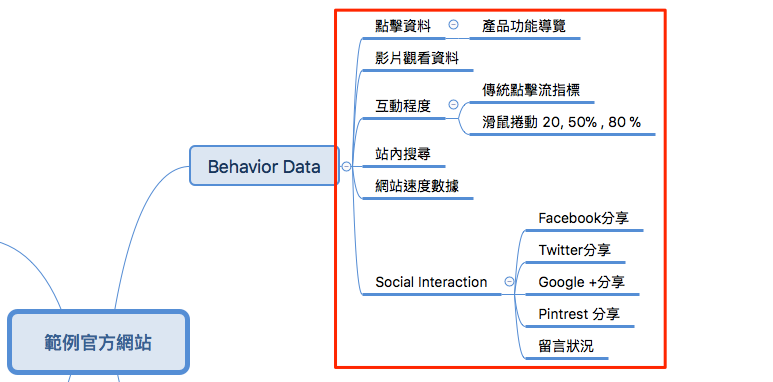 behavior data analysis