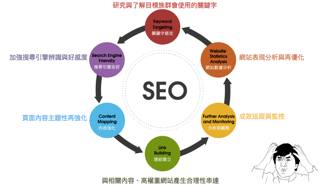 SEO 網站優化循環