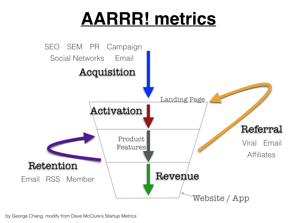 AARRR! metrics