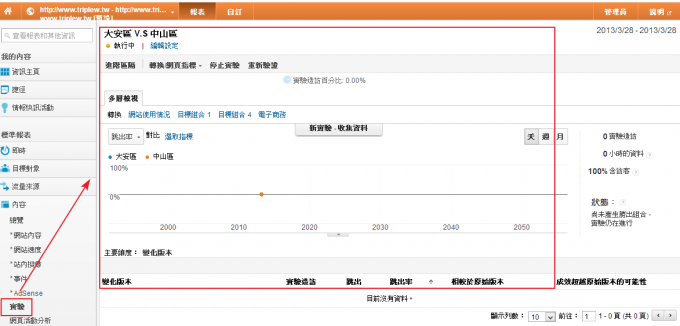 Google Analytics 實驗(AB 測試) 特色圖片