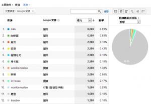 搜尋引擎最佳化報表 – 概觀網站在搜尋引擎上的表現與價值
