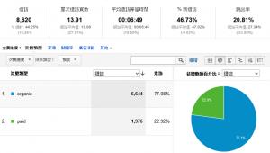 搜尋流量 – 對網站資訊有需求的準顧客量