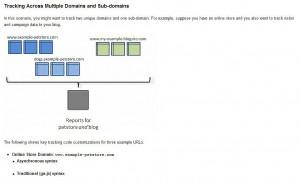 跨網域GA追蹤 _ 紀錄不同網域間的訪客行為路徑