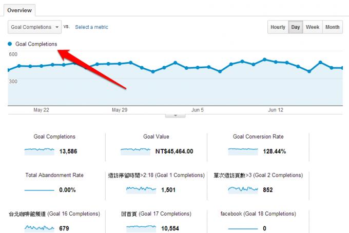 Google Analytics 網站分析最大價值封面
