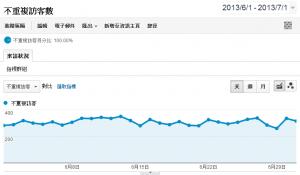 網站不重複訪客 – 日期範圍內(幾乎)不同的造訪人數