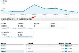 事件設定 – 單頁式網頁設計的訪客瀏覽行為觀察