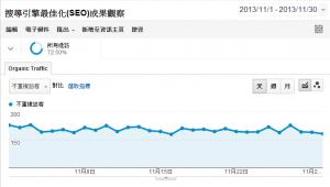 網站 SEO 反應在 Google Analytics 上的數據觀察