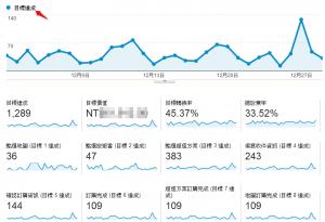 為什麼要花這麼多時間來介紹 Google Analytics 網站分析