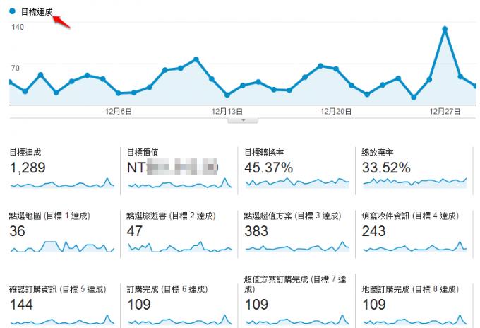 為什麼要花這麼多時間來介紹 Google Analytics 網站分析的文章封面