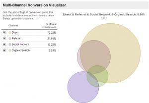 Google Analytics 網站分析操作導覽(下)