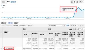 Yahoo! 加密搜尋訪客量歸類最新變化、發展與觀察