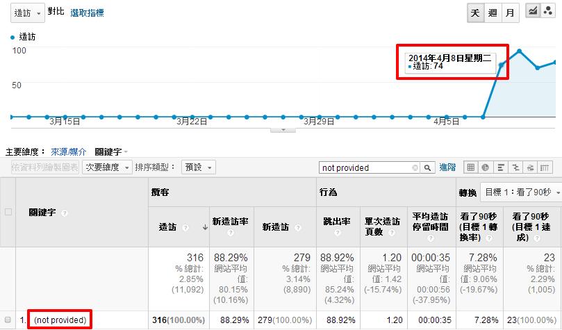 Yahoo! 訪客量歸類觀察封面照