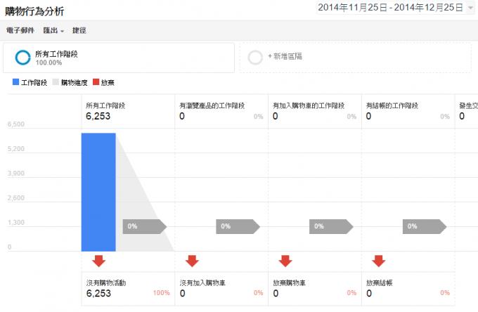增強型電子商務功能文章介紹封面