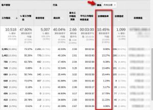 網站 CPA(cost-per-action) 計算 – 針對非電子商務網站獲利金額