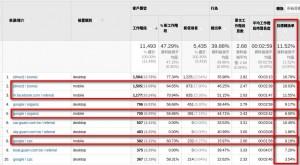 快速檢視網站的行動裝置造訪轉換率(與捷徑建立)