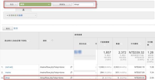 指定商品分類頻道營業額分析