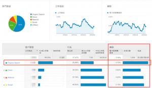 SEO 價值比較之搜尋引擎所帶來的收益差異計算實例