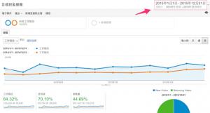 這一、兩年用戶行為的快速變化、趨勢是否真反應在網站上..