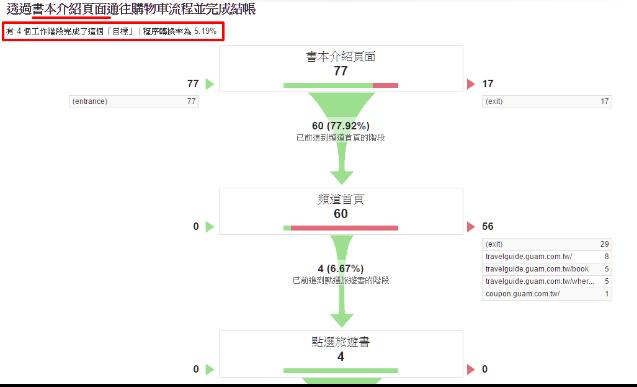 不同分類頻道頁面,面對相同路徑、目標網址的轉換率比較