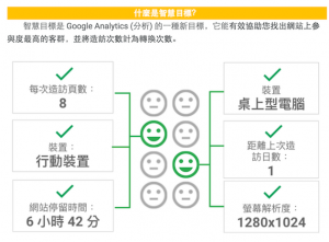 智慧目標,𡘙數據背書的平均網站目標轉換背景輪廓