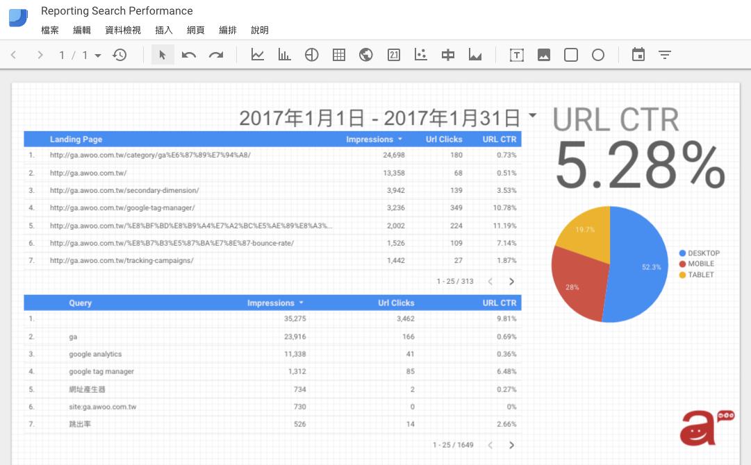Data Studio x Search Console, 實現網站分析數據視覺化的起點