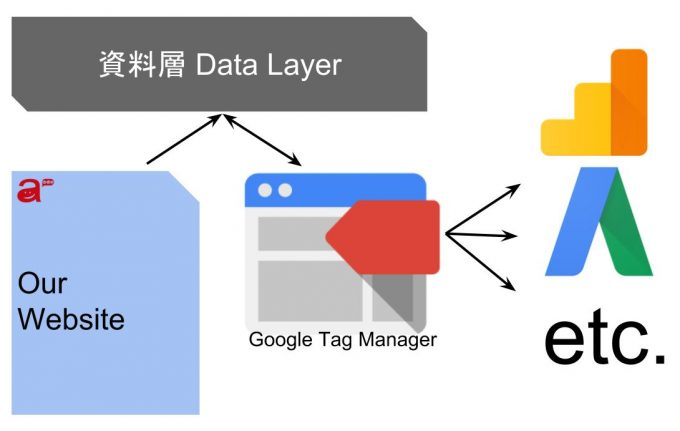 introduction of data layer