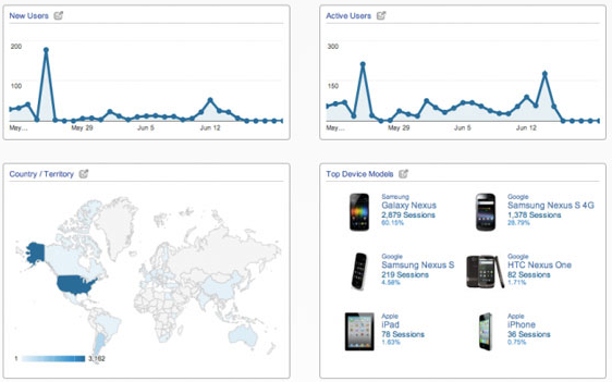 google analytics mobile interface