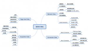網站數據模型 Data Model 拼裝, 讓數據更能成為網站經營、行銷策略規劃指南針