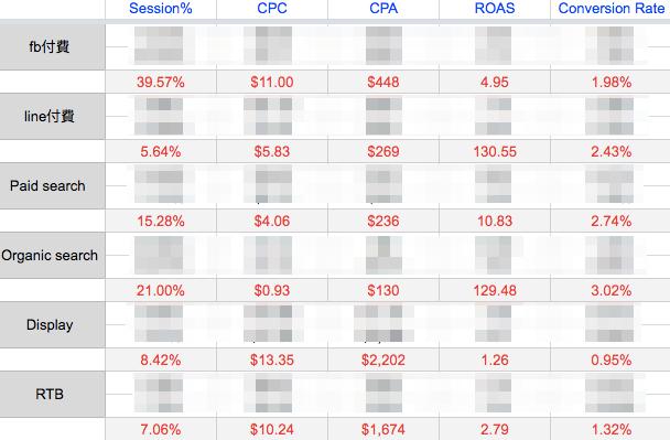 ROAS 與各項關鍵績效指標紀錄與比較,流量成長駭客必學