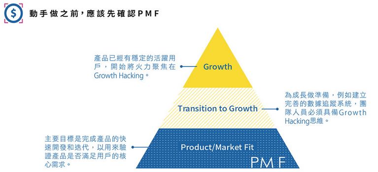 SEO 文案撰寫的 Product/Market Fit