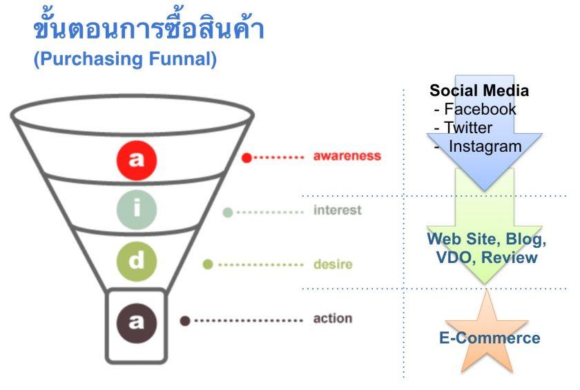 TARAD.com 創辦人兼CEO Pawoot Pongvitayapanu 分享