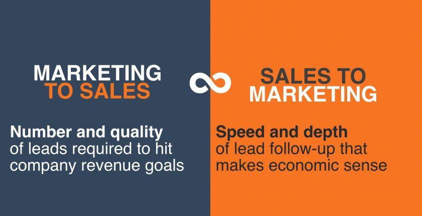 行銷與業務