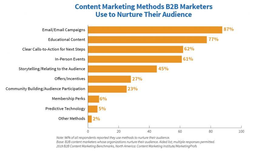 Email 是 B2B 行銷人員最認同的行銷工具
