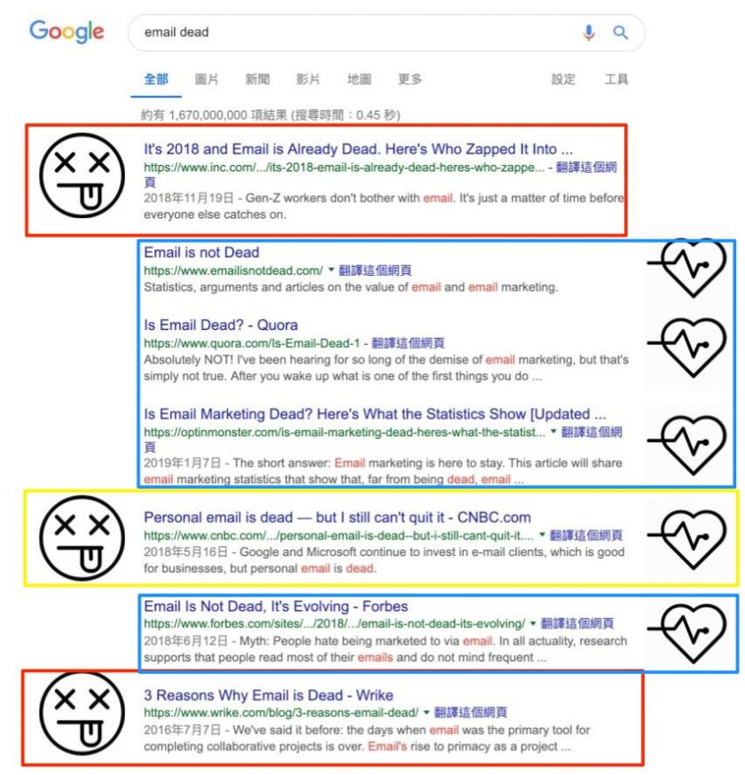 Email 到底 dead 不 dead...